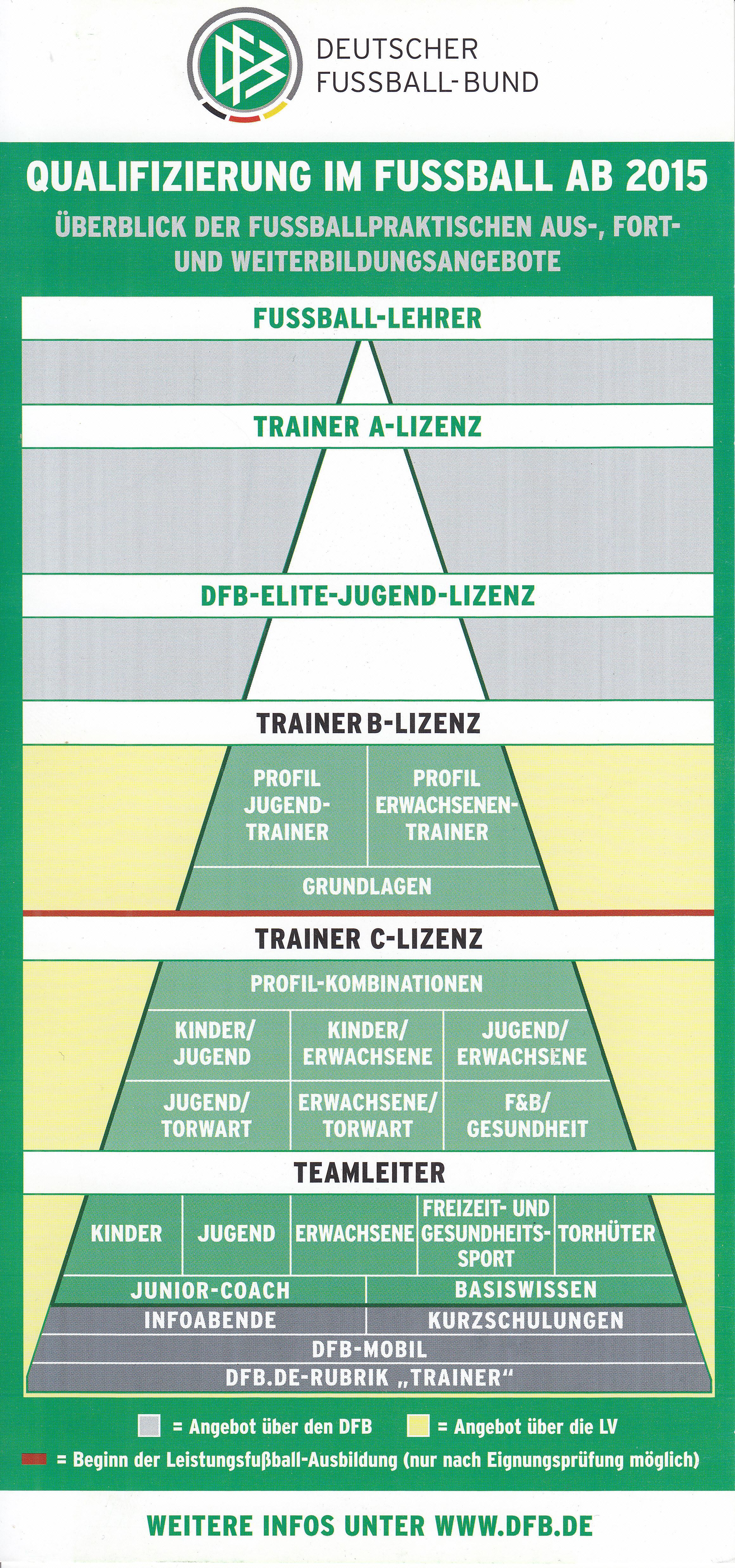 Die Unterschiedlichen Moglichkeiten Der Trainerausbildung Im